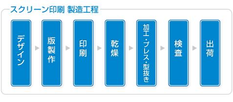 スクリーン印刷 製造工程